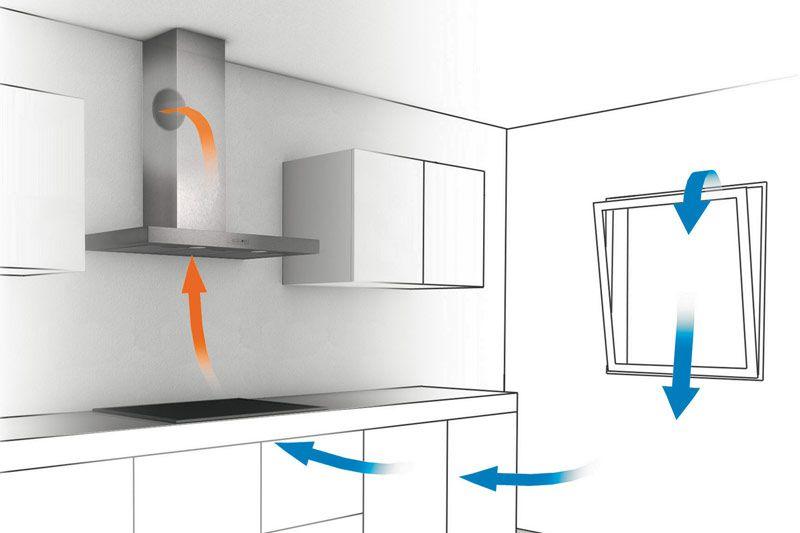 Lüftung der küche ihr küchenfachhändler aus lohmar: küchentreff riedel